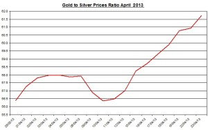 Gold & silver ratio 2013  April  24