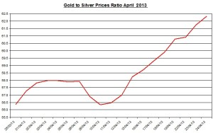 Gold & silver ratio 2013  April  25