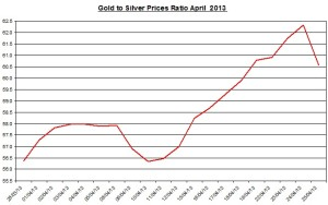 Gold & silver ratio 2013  April  26