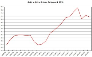 Gold & silver ratio 2013  April  30