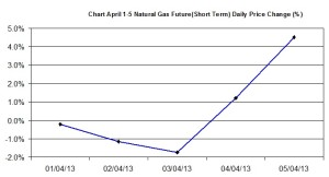 Natural Gas chart - percent change  April 1-5 2013