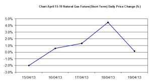 Natural Gas chart - percent change  April 15-19 2013