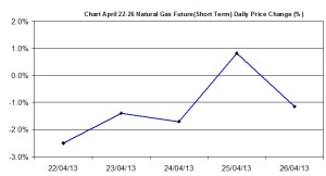 Natural Gas chart - percent change  April 22-26 2013