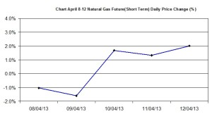 Natural Gas chart - percent change  April 8-12 2013