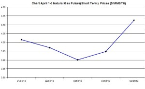 Natural Gas price  chart -  April 1-5  2013