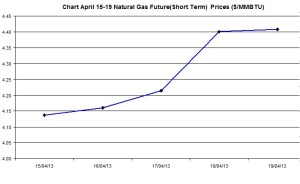 Natural Gas price  chart -  April 15-19  2013