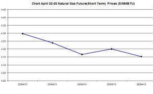 Natural Gas price  chart -  April 22-26  2013