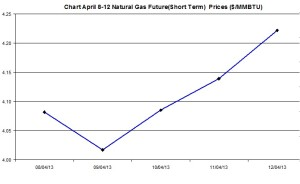 Natural Gas price  chart -  April 8-12  2013