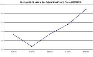 Natural Gas price  chart -  April 8-12  2013