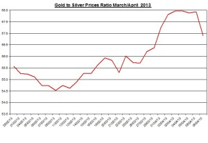 Ratio Gold & silver prices 2013  April 10