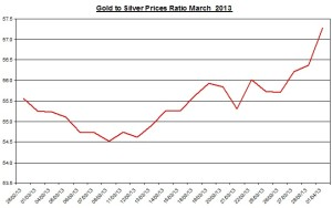 Ratio Gold & silver prices 2013  April 2