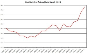 Ratio Gold & silver prices 2013  April 3