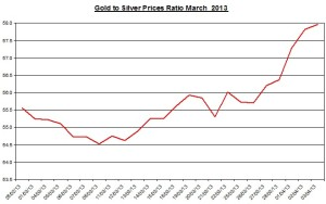 Ratio Gold & silver prices 2013  April 4