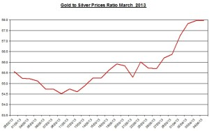 Ratio Gold & silver prices 2013  April 5