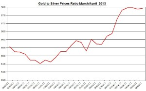 Ratio Gold & silver prices 2013  April 8