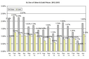 Standard deviation Gold & silver 2012  April 10