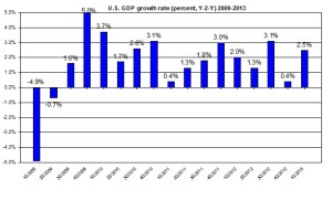 U.S. GDP update 2009-2012 US GDP (percent) April 2013