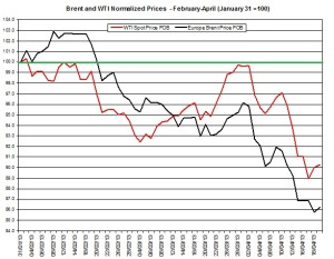 oil forecast Brent and WTI April 22-26 2013