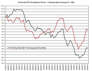 oil forecast Brent and WTI April 29-May 3 2013