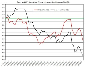 oil forecast Brent and WTI spot rates  April 15-19 2013