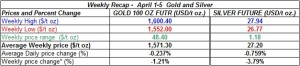 table weekly gold and silver  April 1-5  2013