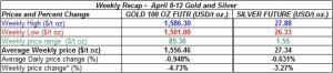table weekly gold and silver  April 8-12  2013