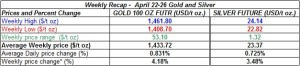 table weekly gold and silver  prices April 22-26 2013