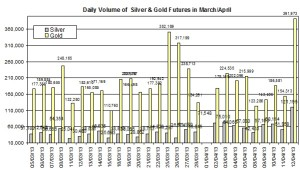 volume Gold & silver prices 2013  April 16