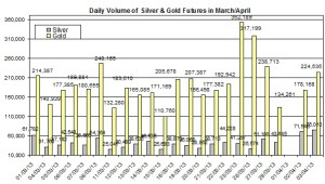 volume Gold & silver prices 2013  April 4