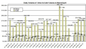 volume Gold & silver prices 2013  April 8