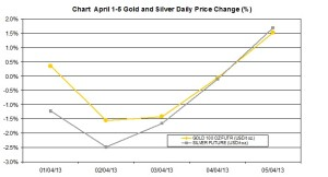 weekly precious metals chart   April 1-5 2013 percent change