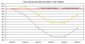 weekly precious metals chart April 1-5  2013