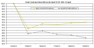 weekly precious metals chart April 15-19 2013