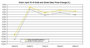 weekly precious metals chart   April 15-19  2013 percent change
