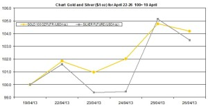 weekly precious metals chart April 22-26 2013