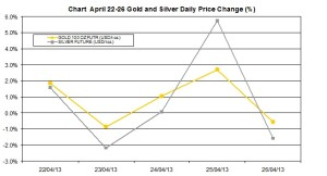 weekly precious metals chart   April 22-26  2013 percent change