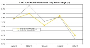 weekly precious metals chart   April 8-12 2013 percent change