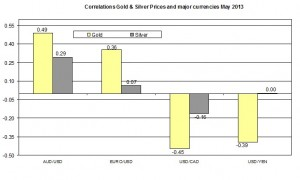 Correlation Gold and EURO USD 2013 May 24