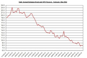 Difference between Brent and WTI  May 13-17 2013