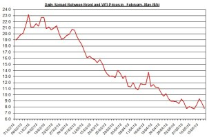 Difference between Brent and WTI  May 20-24  2013
