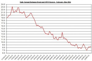 Difference between Brent and WTI  May 27-31  2013