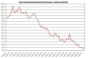 Difference between Brent and WTI  May 6-10 2013