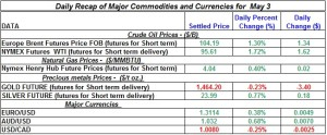 Gold Silver Crude oil Natural gas 2012 May 3