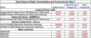 Gold Silver Crude oil Natural gas 2012 May 7