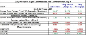 Gold Silver Crude oil Natural gas 2012 May 8