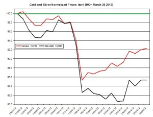Gold forecast and silver outlook  April 2013