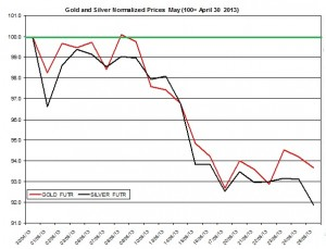 Gold forecast and silver outlook  May 2013