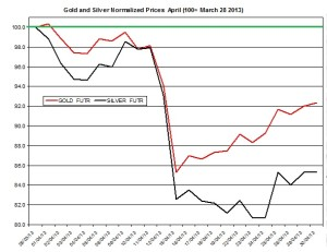 Gold & silver outlook 2013  May 1