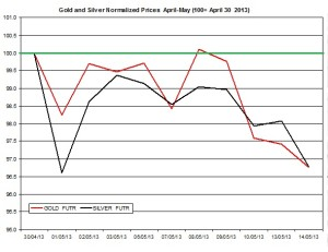 Gold & silver outlook 2013  May 15
