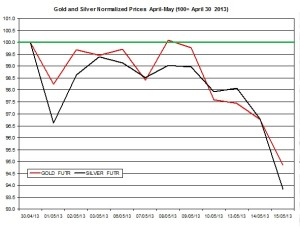 Gold & silver outlook 2013  May 16